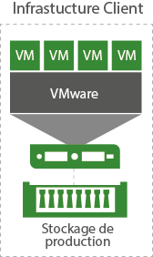 VEEAM Cloud Connect Replication Infrastructure client