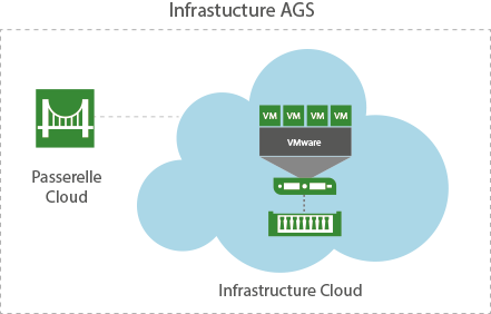 VEEAM Cloud Connect Replication Infrastructure AGS
